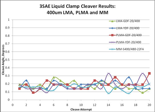 Liquid Clamp Cleaver LDF Results